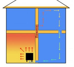 Krosneles šilumos paskirstymas name